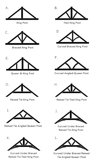 Feature Truss Types